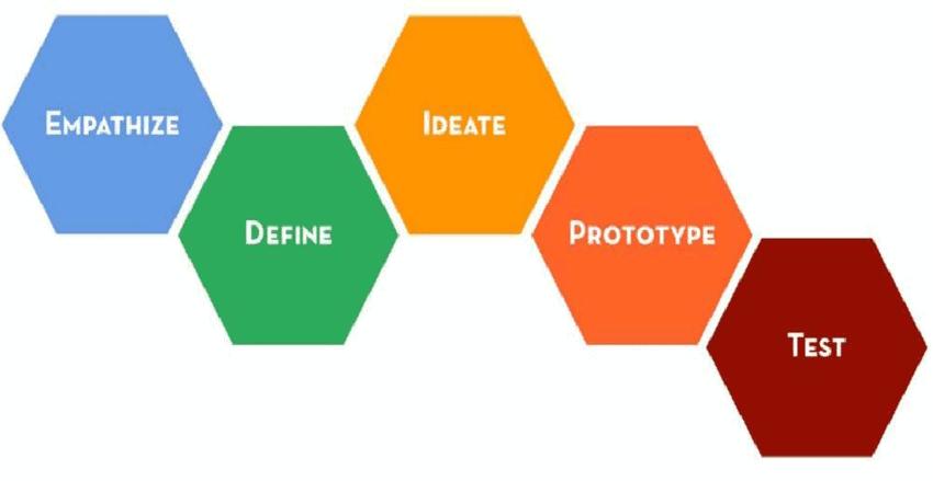 Pet faz design thinking metode
